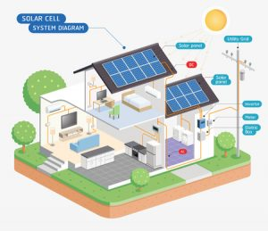 Solar Panels: Frequently Asked Questions